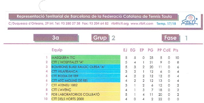 Classificaci�� 5�� Jornada