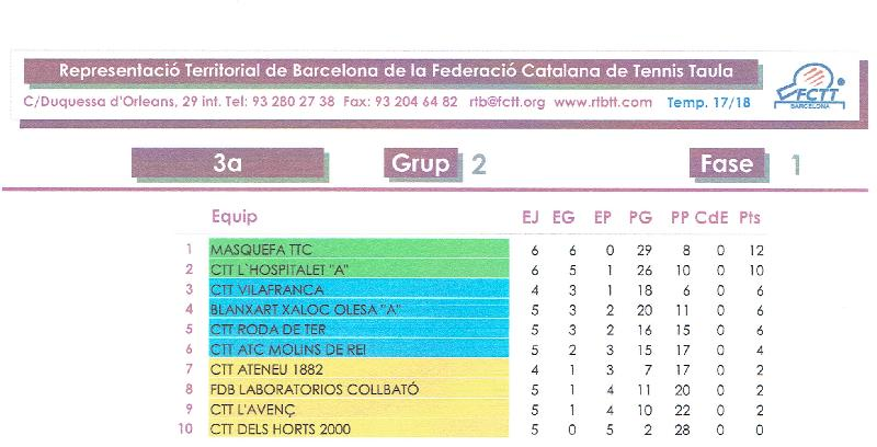 Classificaci�� 6�� Jornada de Lliga